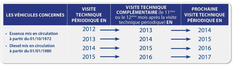 Brochure visite technique